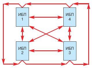 Синхронизация через оптоволоконные линии
