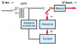 Line-Interactive автономный режим работы