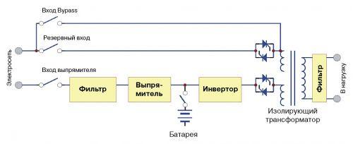 Структурная схема ИБП PowerVision 3F