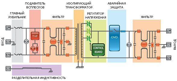 Блок-схема сетевых кондиционеров (электронных стабилизаторов) Oberon E (LC) – 1ф