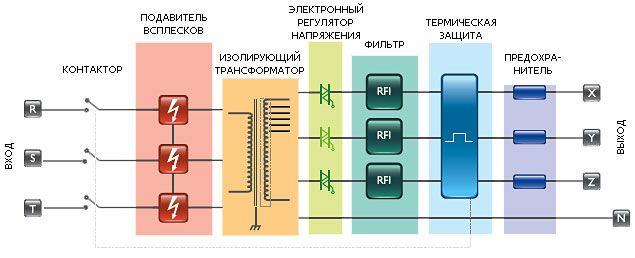 Блок-схема сетевых кондиционеров (электронных стабилизаторов) Oberon E (LC) – 3ф