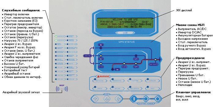 Передняя панель управления ИБП Power-Vision 3F